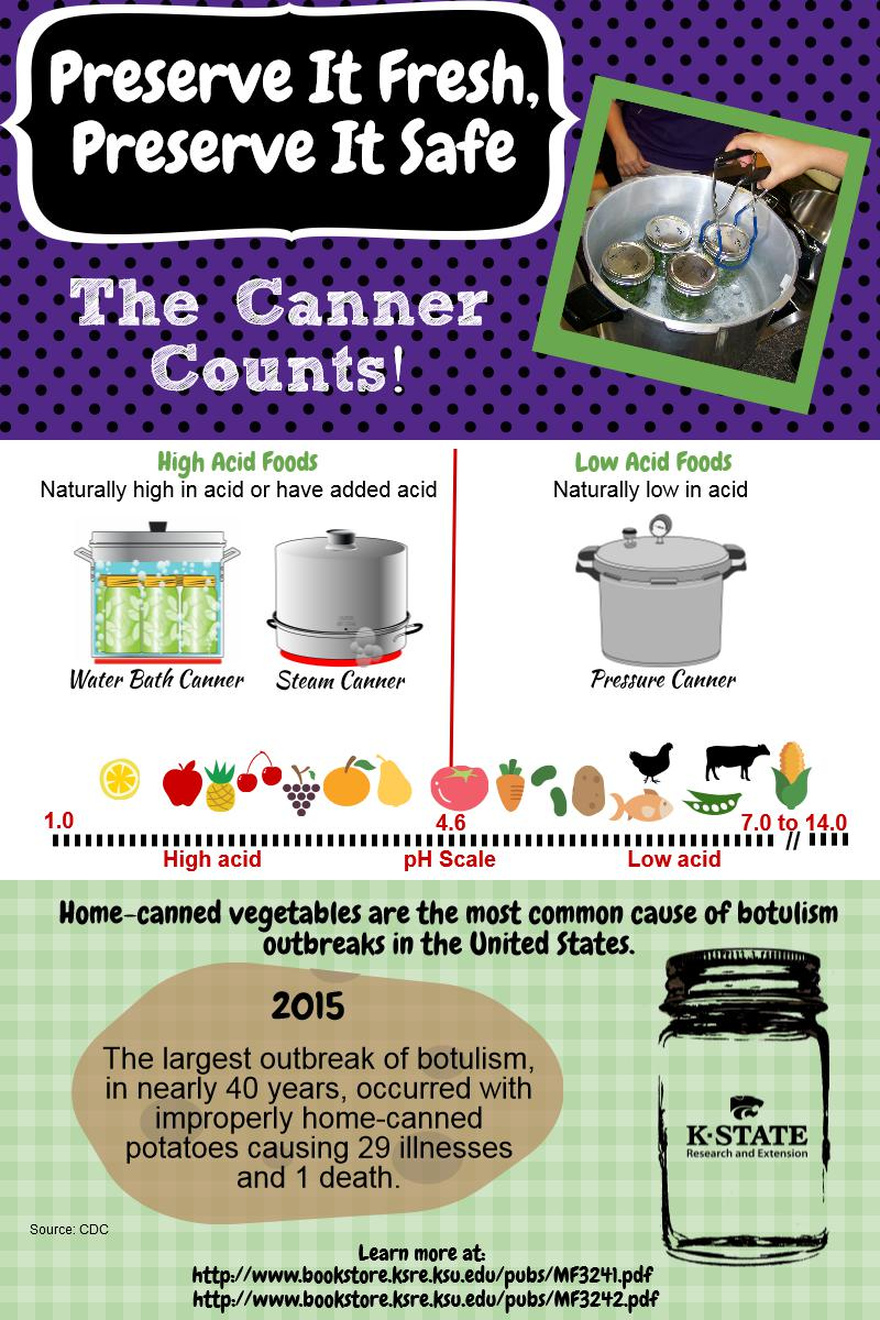 The Canner Counts